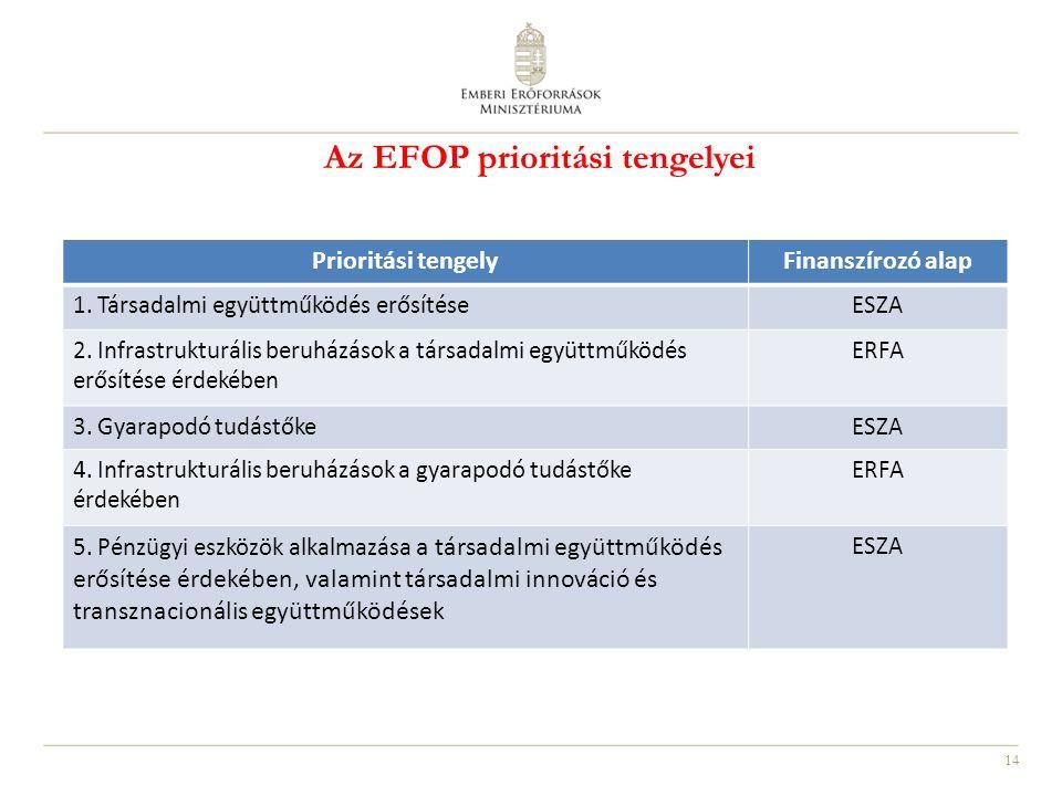 14 Az EFOP prioritási tengelyei Prioritási tengelyFinanszírozó alap 1. Társadalmi együttműködés erősítéseESZA 2. Infrastrukturális beruházások a társa