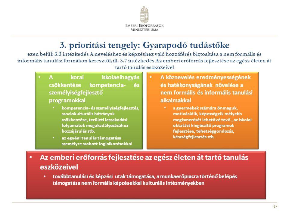 19 3. prioritási tengely: Gyarapodó tudástőke ezen belül: 3.3 intézkedés A neveléshez és képzéshez való hozzáférés biztosítása a nem formális és infor