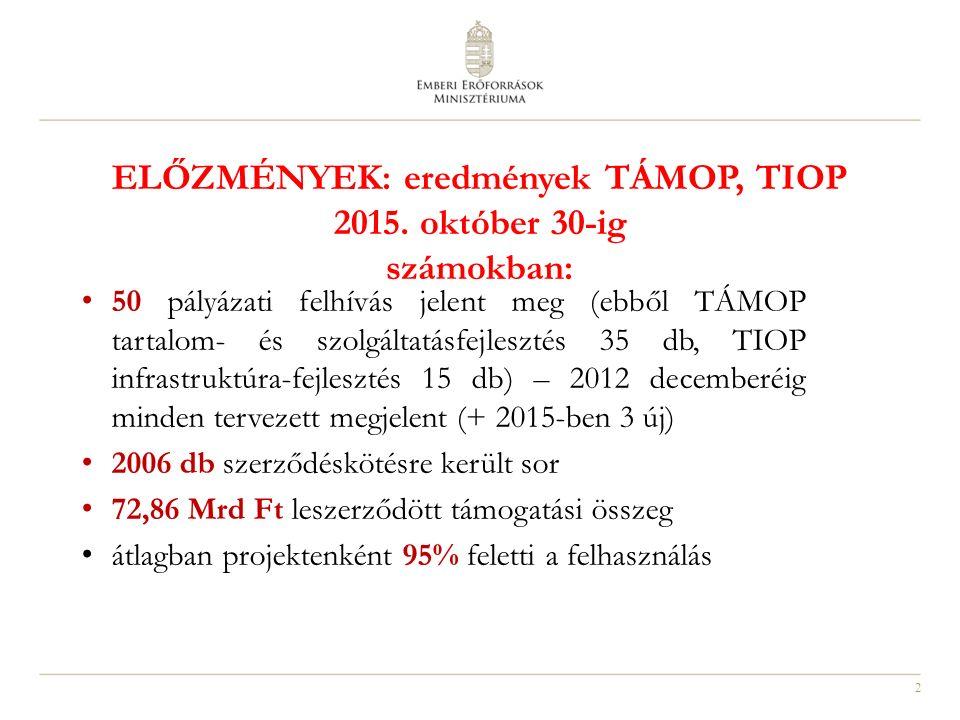2 ELŐZMÉNYEK: eredmények TÁMOP, TIOP 2015. október 30-ig számokban: 50 pályázati felhívás jelent meg (ebből TÁMOP tartalom- és szolgáltatásfejlesztés
