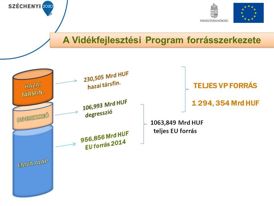 1063,849 Mrd HUF teljes EU forrás TELJES VP FORRÁS 1 294, 354 Mrd HUF A Vidékfejlesztési Program forrásszerkezete