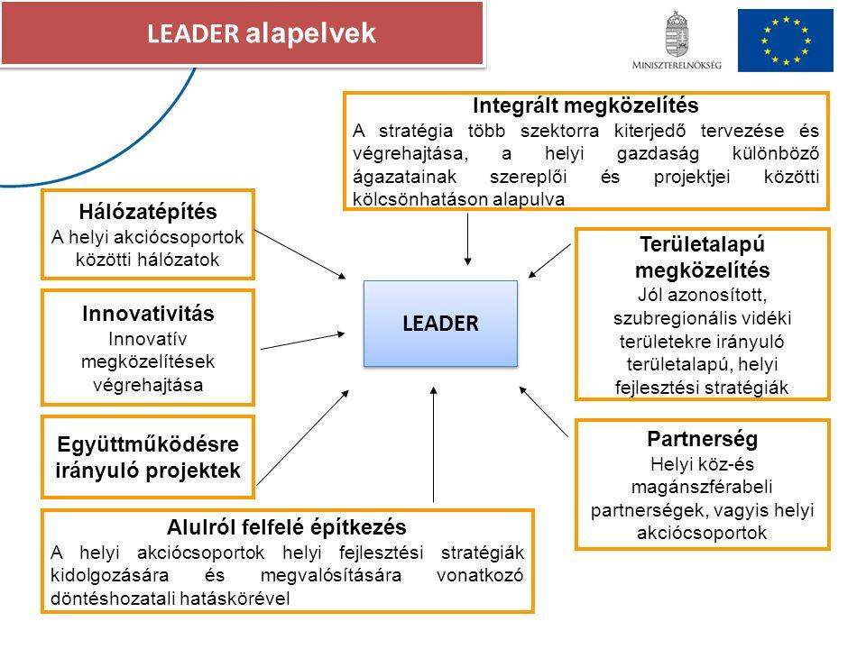 LEADER alapelvek LEADER Alulról felfelé építkezés A helyi akciócsoportok helyi fejlesztési stratégiák kidolgozására és megvalósítására vonatkozó döntéshozatali hatáskörével Területalapú megközelítés Jól azonosított, szubregionális vidéki területekre irányuló területalapú, helyi fejlesztési stratégiák Partnerség Helyi köz-és magánszférabeli partnerségek, vagyis helyi akciócsoportok Integrált megközelítés A stratégia több szektorra kiterjedő tervezése és végrehajtása, a helyi gazdaság különböző ágazatainak szereplői és projektjei közötti kölcsönhatáson alapulva Hálózatépítés A helyi akciócsoportok közötti hálózatok Innovativitás Innovatív megközelítések végrehajtása Együttműködésre irányuló projektek