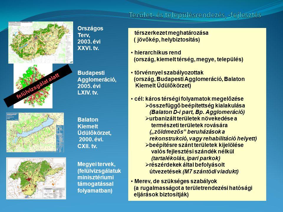 térszerkezet meghatározása ( jövőkép, helybiztosítás) hierarchikus rend (ország, kiemelt térség, megye, település) törvénnyel szabályozottak (ország, Budapesti Agglomeráció, Balaton Kiemelt Üdülőkörzet) cél: káros térségi folyamatok megelőzése  összefüggő beépítettség kialakulása (Balaton D-i part, Bp.