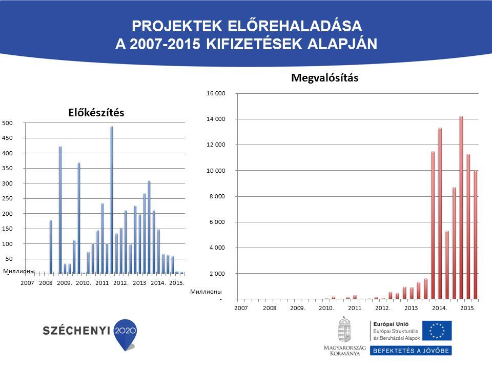PROJEKTEK ELŐREHALADÁSA A 2007-2015 KIFIZETÉSEK ALAPJÁN