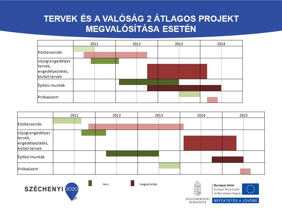 TERVEK ÉS A VALÓSÁG 2 ÁTLAGOS PROJEKT MEGVALÓSÍTÁSA ESETÉN 2011201220132014 Közbeszerzés vízjogi engedélyes tervek, engedélyeztetés, kiviteli tervek Építési munkák Próbaüzem 20112012201320142015 Közbeszerzés vízjogi engedélyes tervek, engedélyeztetés, kiviteli tervek Építési munkák Próbaüzem terv megvalósítás