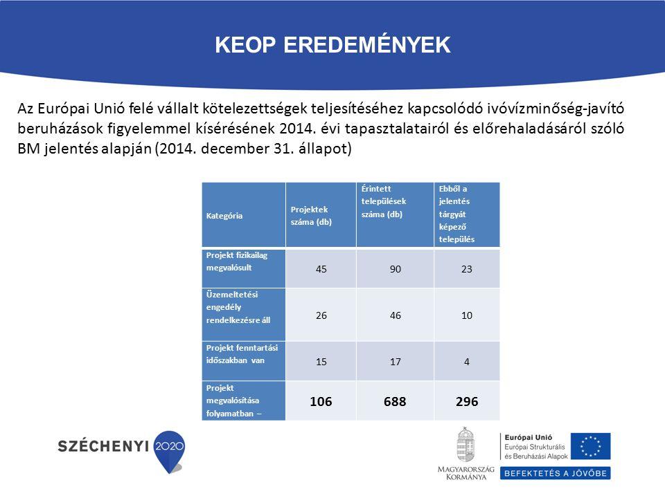 KEOP EREDEMÉNYEK Kategória Projektek száma (db) Érintett települések száma (db) Ebből a jelentés tárgyát képező település Projekt fizikailag megvalósult 459023 Üzemeltetési engedély rendelkezésre áll 264610 Projekt fenntartási időszakban van 15174 Projekt megvalósítása folyamatban – 106688296 Az Európai Unió felé vállalt kötelezettségek teljesítéséhez kapcsolódó ivóvízminőség-javító beruházások figyelemmel kísérésének 2014.