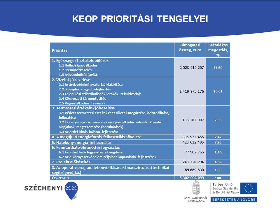 KEOP PRIORITÁSI TENGELYEI Prioritás Támogatási összeg, euro Százalékos megoszlás, % 1. Egészséges tiszta települések 1.1 Hulladékgazdálkodás 1.2 Szenn