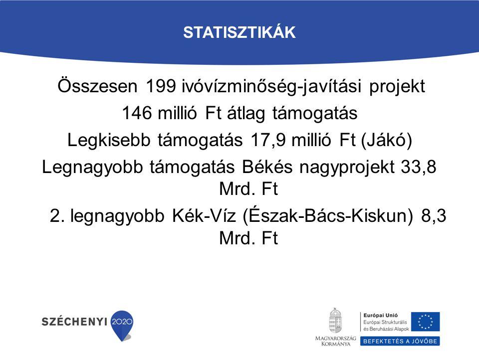 STATISZTIKÁK Összesen 199 ivóvízminőség-javítási projekt 146 millió Ft átlag támogatás Legkisebb támogatás 17,9 millió Ft (Jákó) Legnagyobb támogatás Békés nagyprojekt 33,8 Mrd.