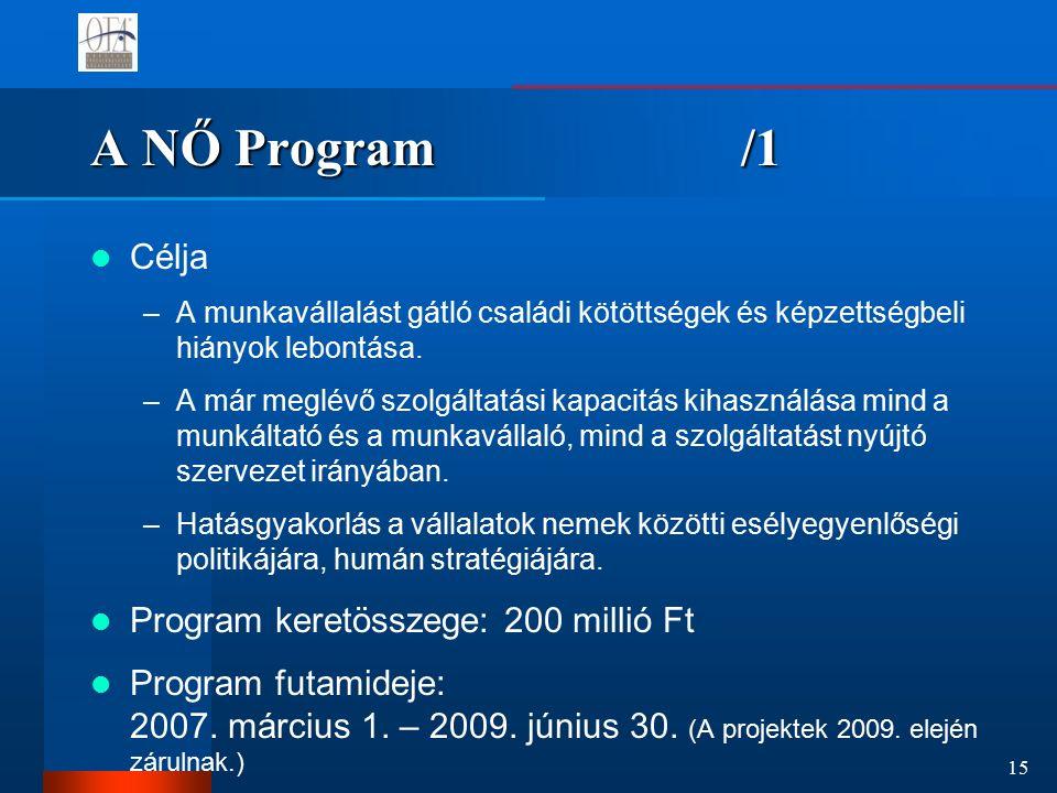 15 A NŐ Program /1 Célja –A munkavállalást gátló családi kötöttségek és képzettségbeli hiányok lebontása.