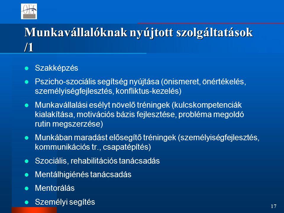 17 Munkavállalóknak nyújtott szolgáltatások /1 Szakképzés Pszicho-szociális segítség nyújtása (önismeret, önértékelés, személyiségfejlesztés, konfliktus-kezelés) Munkavállalási esélyt növelő tréningek (kulcskompetenciák kialakítása, motivációs bázis fejlesztése, probléma megoldó rutin megszerzése) Munkában maradást elősegítő tréningek (személyiségfejlesztés, kommunikációs tr., csapatépítés) Szociális, rehabilitációs tanácsadás Mentálhigiénés tanácsadás Mentorálás Személyi segítés