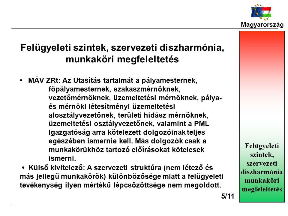Magyarország Felügyeleti szintek, szervezeti diszharmónia munkaköri megfeleltetés 5/11 Felügyeleti szintek, szervezeti diszharmónia, munkaköri megfeleltetés MÁV ZRt: Az Utasítás tartalmát a pályamesternek, főpályamesternek, szakaszmérnöknek, vezetőmérnöknek, üzemeltetési mérnöknek, pálya- és mérnöki létesítményi üzemeltetési alosztályvezetőnek, területi hidász mérnöknek, üzemeltetési osztályvezetőnek, valamint a PML Igazgatóság arra kötelezett dolgozóinak teljes egészében ismernie kell.