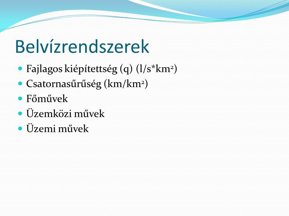 Belvízrendszerek Fajlagos kiépítettség (q) (l/s*km 2 ) Csatornasűrűség (km/km 2 ) Főművek Üzemközi művek Üzemi művek