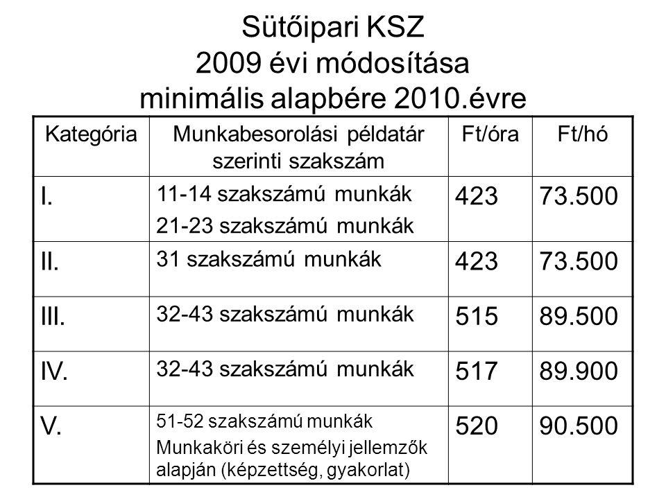 Sütőipari KSZ 2009 évi módosítása minimális alapbére 2010.évre BesorolásFt/hó Vezető I.148.000 Vezető II.122.000 Termelésirányító I.