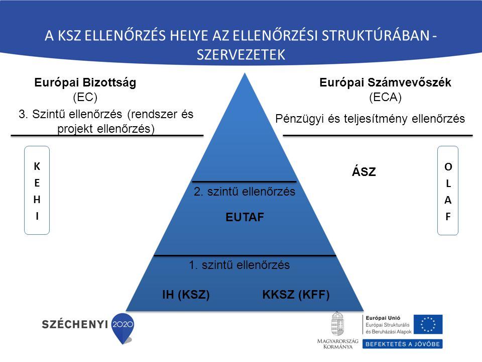 A KSZ ELLENŐRZÉS HELYE AZ ELLENŐRZÉSI STRUKTÚRÁBAN - SZERVEZETEK Európai Bizottság (EC) Európai Számvevőszék (ECA) EUTAF IH (KSZ)KKSZ (KFF) ÁSZ 1.