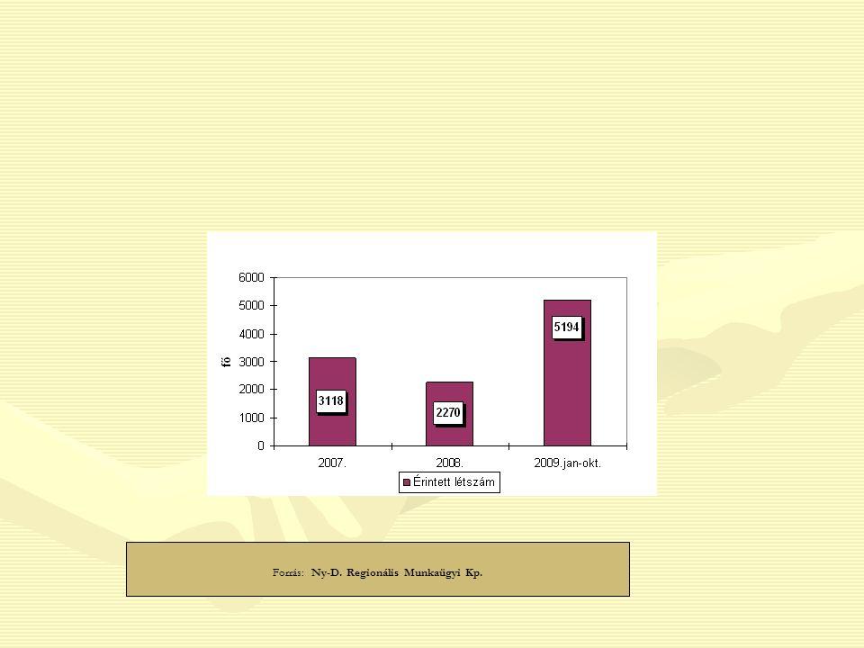 Forrás: Ny-D. Regionális Munkaügyi Kp.