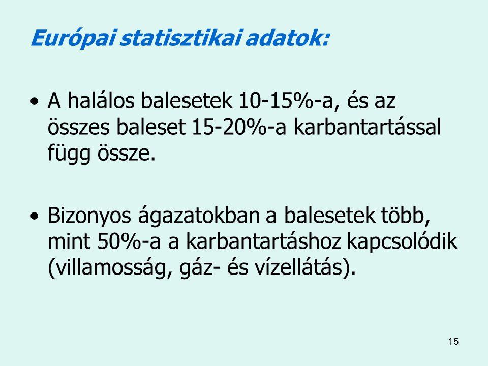 15 Európai statisztikai adatok: A halálos balesetek 10-15%-a, és az összes baleset 15-20%-a karbantartással függ össze.