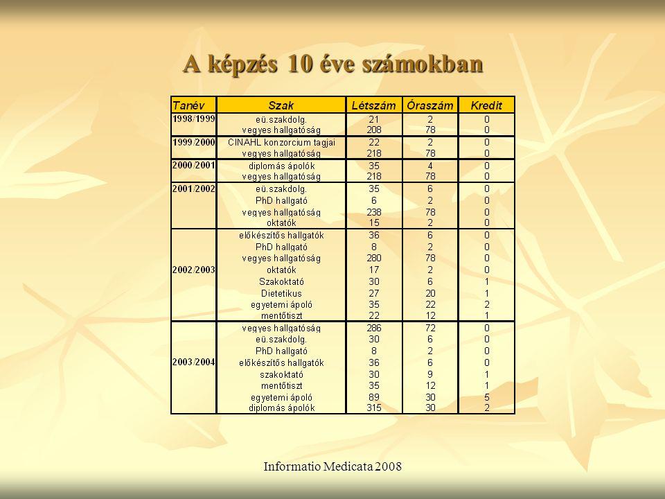 Informatio Medicata 2008 A képzés 10 éve számokban