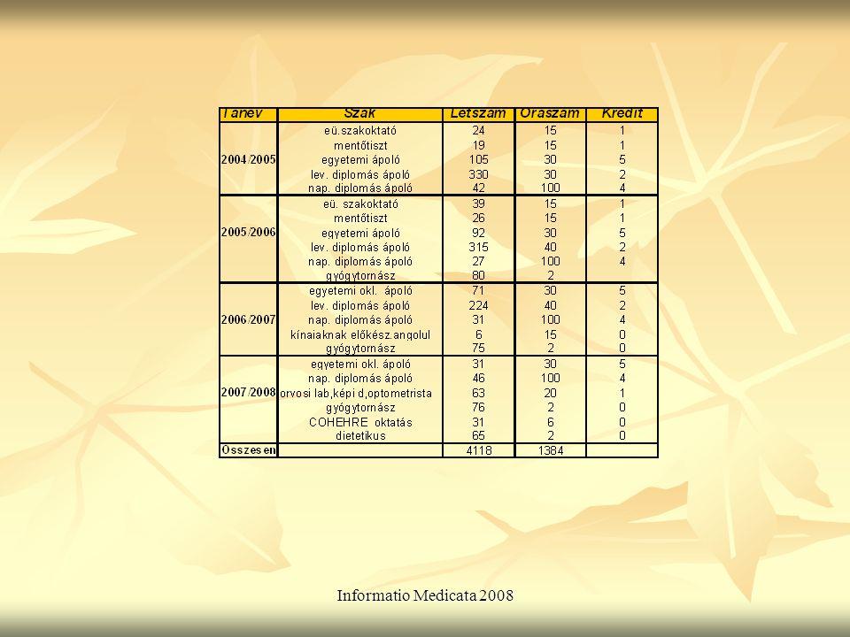 Informatio Medicata 2008