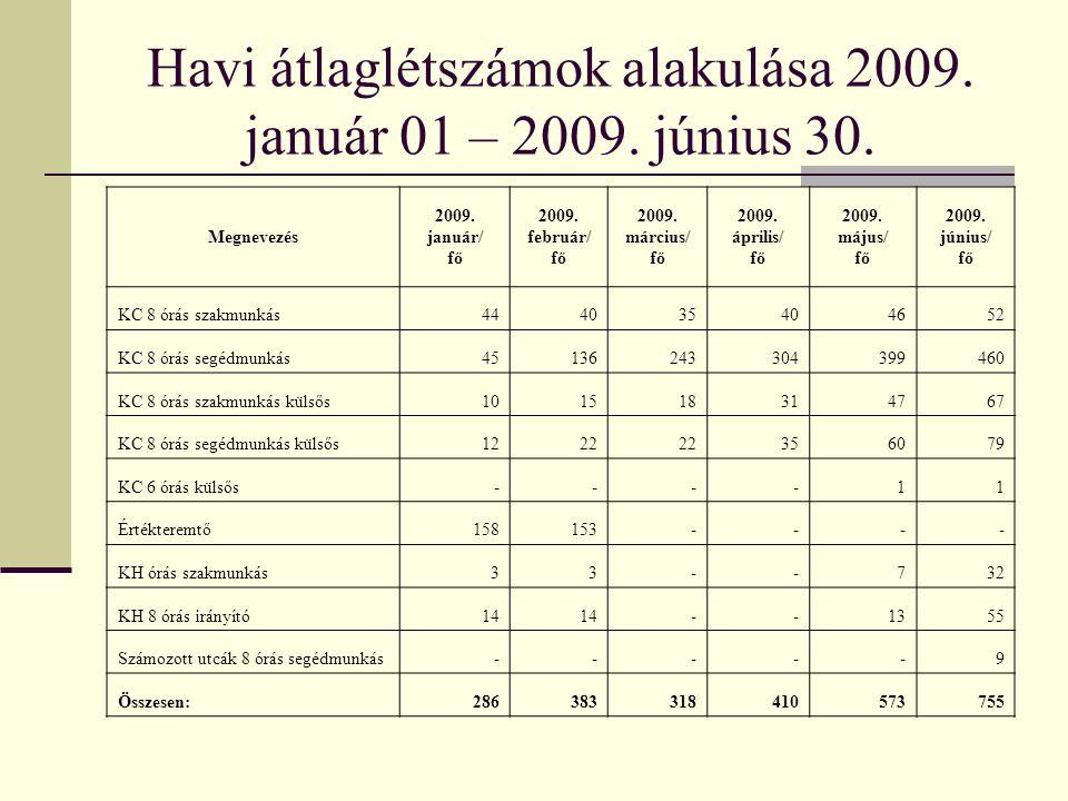 Havi átlaglétszámok alakulása 2009. január 01 – 2009.