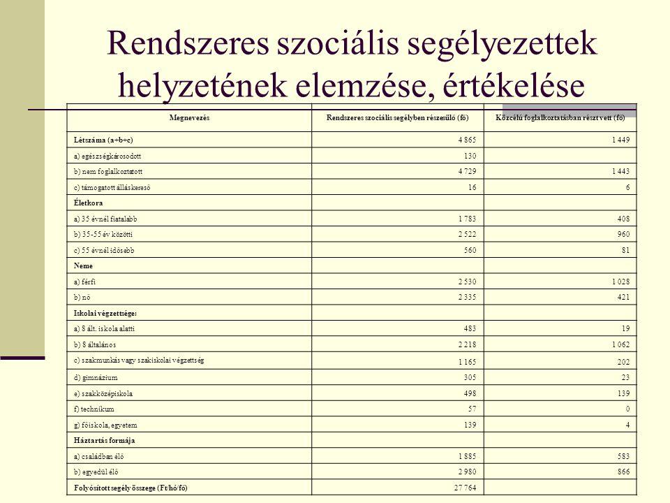 Rendszeres szociális segélyezettek helyzetének elemzése, értékelése MegnevezésRendszeres szociális segélyben részesülő (fő)Közcélú foglalkoztatásban részt vett (fő) Létszáma (a+b+c)4 8651 449 a) egészségkárosodott130 b) nem foglalkoztatott4 7291 443 c) támogatott álláskereső166 Életkora a) 35 évnél fiatalabb1 783408 b) 35-55 év közötti2 522960 c) 55 évnél idősebb56081 Neme a) férfi2 5301 028 b) nő2 335421 Iskolai végzettsége: a) 8 ált.