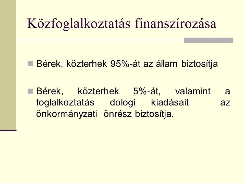 Közfoglalkoztatás finanszírozása Bérek, közterhek 95%-át az állam biztosítja Bérek, közterhek 5%-át, valamint a foglalkoztatás dologi kiadásait az önkormányzati önrész biztosítja.
