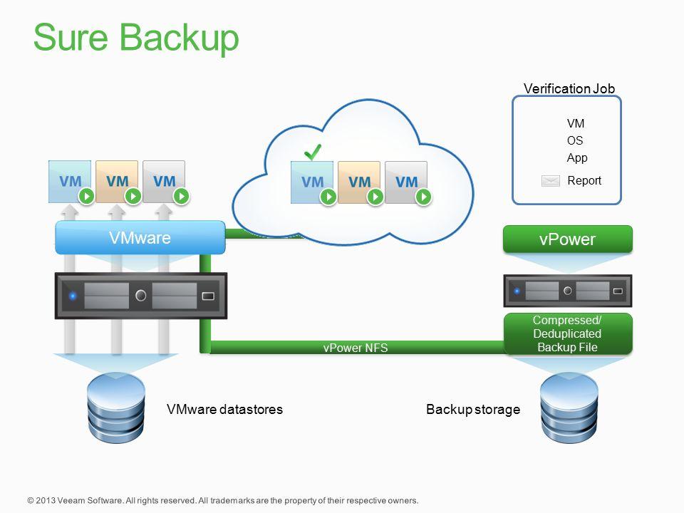 Compressed/ Deduplicated Backup File Compressed/ Deduplicated Backup File VMware vPower vPower NFS Backup storage VM OS App Report Verification Job VMware datastores
