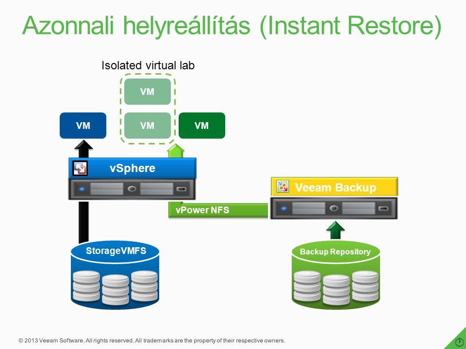 vPower NFS vSphere VM Veeam Backup VM StorageVMFS Backup Repository Isolated virtual lab  VM