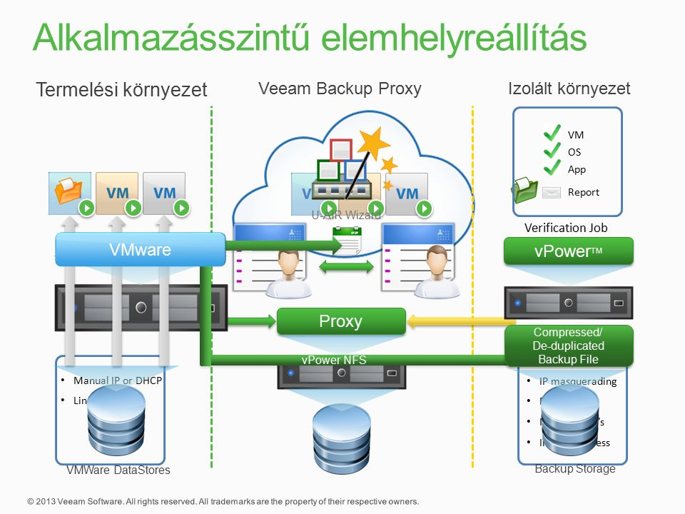 Termelési környezet Izolált környezet Proxy Veeam Backup Proxy IP masquerading DHCP Server Multiple NIC's Internet Access Manual IP or DHCP Linux Proxy U-AIR Wizard vPower NFS Compressed/ De-duplicated Backup File Compressed/ De-duplicated Backup File Backup Storage vPower TM VMWare DataStores VM OS App Report Verification Job VMware
