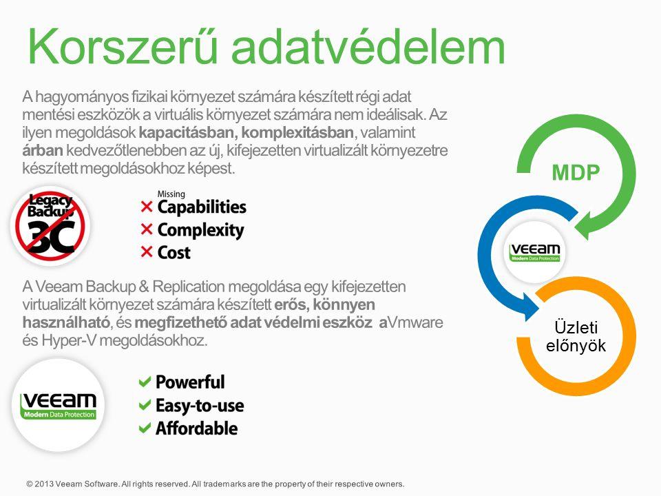 MDP Veeam Üzleti előnyök