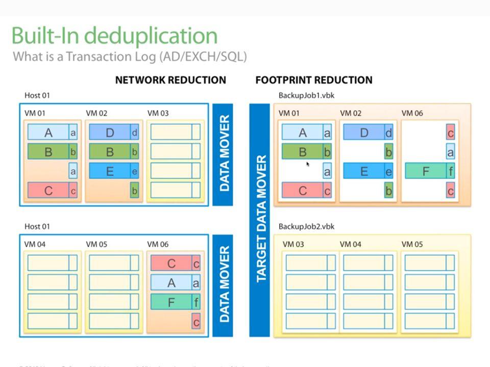Csökkentsük a kockázatot azáltal, hogy megvizsgáljuk a VM visszaállíthatóságát SureBackup Visszaállítsunk egy alkalmazás állományt speciális mentések, vagy beépülő modulok nélkül U-AIR (Universal Application-Item Recovery) Állítson fel egy izolált környezetet szoftverek vagy patchek tesztelésére, hibaelhárítás, vagy oktatás céljából On-Demand Sandbox