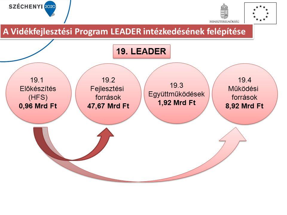 A Vidékfejlesztési Program LEADER intézkedésének felépítése 19.
