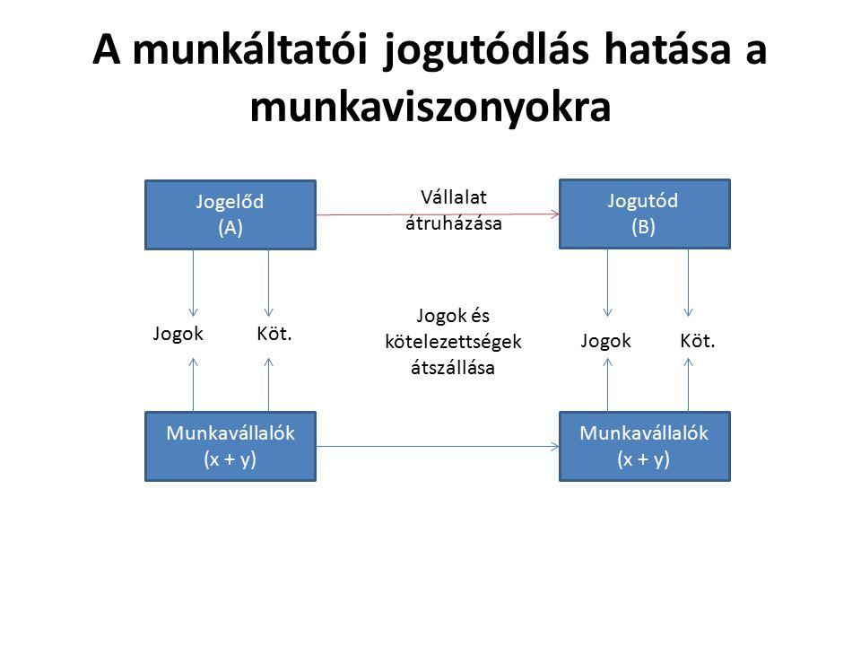 A munkáltatói jogutódlás hatása a munkaviszonyokra Jogelőd (A) Jogutód (B) Munkavállalók (x + y) Munkavállalók (x + y) Jogok Köt.