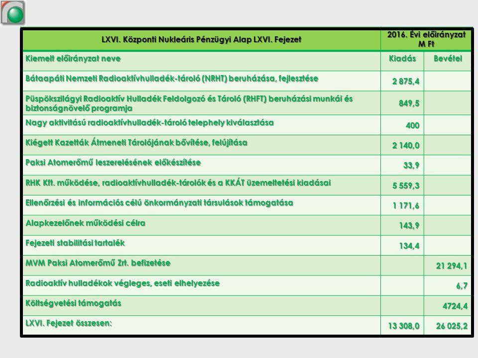 LXVI. Központi Nukleáris Pénzügyi Alap LXVI. Fejezet LXVI.