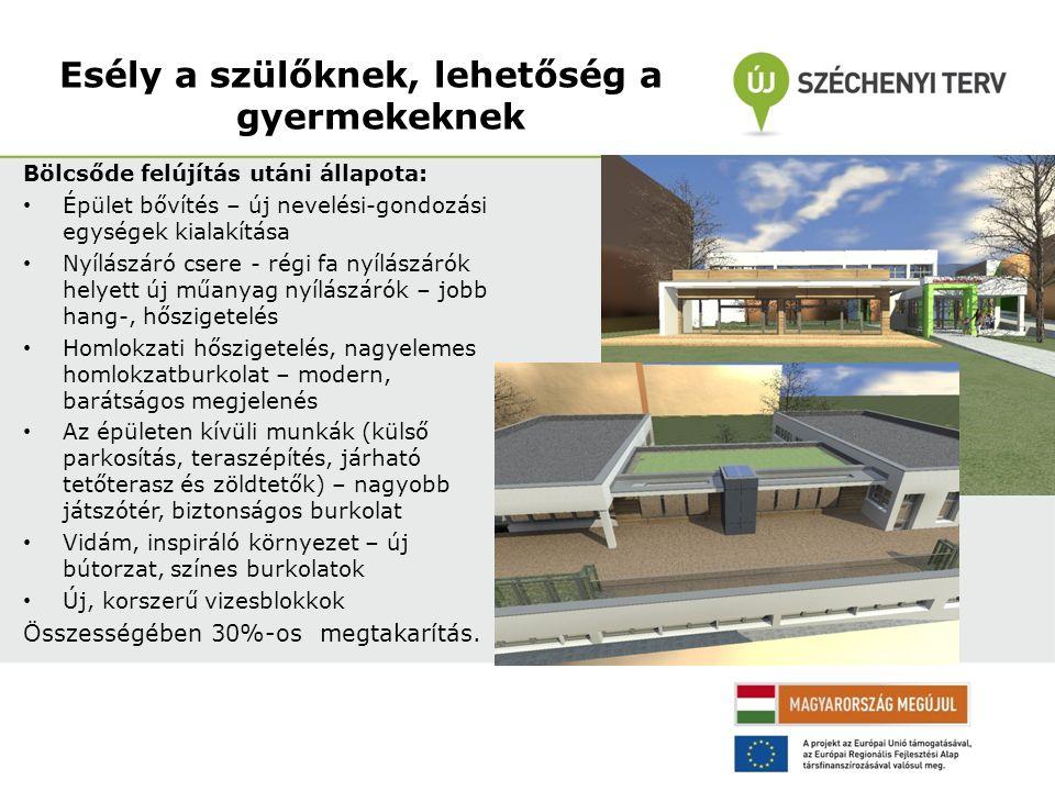Korszerű, helyi társadalom igényeinek megfelelő, energiatakarékos épület Homlokzati hőszigetelés Új műanyag nyílászárók (jobb hő- és hangszigetelés) Fűtéskorszerűsítés: új kazánok – kevesebb energia fogyasztás, jobb hőleadású radiátorok Szellőző rendszer Napkollektoros rendszer Új, korszerű elektromos hálózat, Tűzvédelmi szempontból biztonságosabb épület Lift Mozgássérült vizesblokkok Modern konyha – Ételallergiás gyerekek igényeinek is megfelelő ételek készítésére is alkalmas.