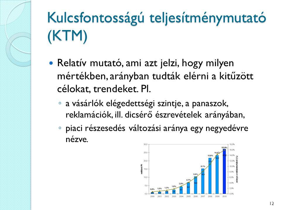 Kulcsfontosságú teljesítménymutató (KTM) Relatív mutató, ami azt jelzi, hogy milyen mértékben, arányban tudták elérni a kitűzött célokat, trendeket. P