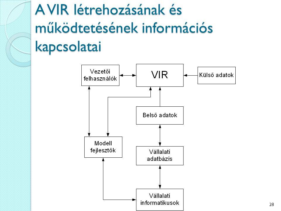 A VIR létrehozásának és működtetésének információs kapcsolatai 28