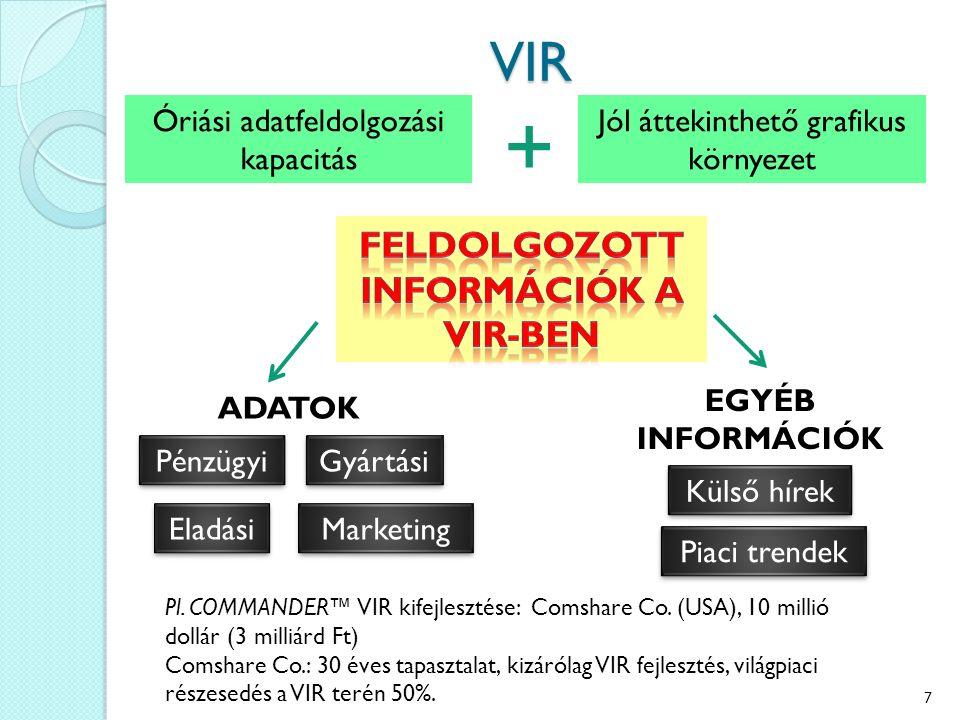 VIR Óriási adatfeldolgozási kapacitás Jól áttekinthető grafikus környezet + Pénzügyi Gyártási Eladási Marketing ADATOK EGYÉB INFORMÁCIÓK Piaci trendek