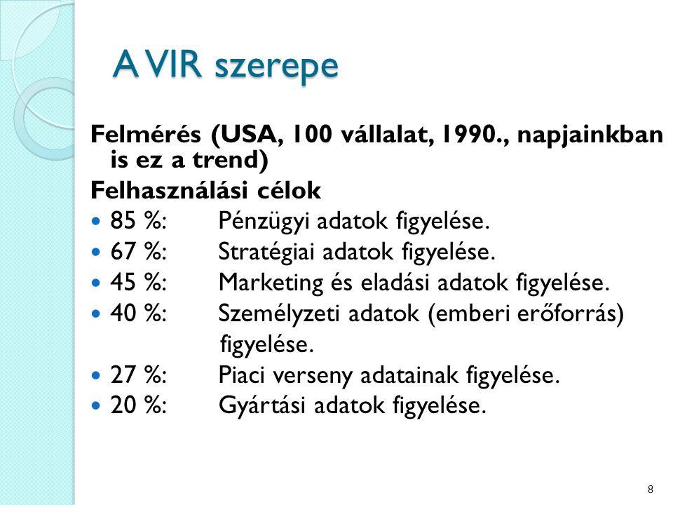 A VIR szerepe Felmérés (USA, 100 vállalat, 1990., napjainkban is ez a trend) Felhasználási célok 85 %:Pénzügyi adatok figyelése. 67 %:Stratégiai adato