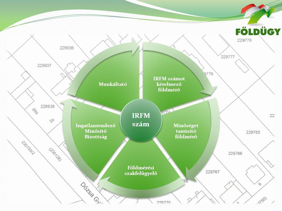 IRFM számot kérelmező földmérő Minőséget tanúsító földmérő Földmérési szakfelügyelő Ingatlanrendező Minősítő Bizottság Munkáltató IRFM szám