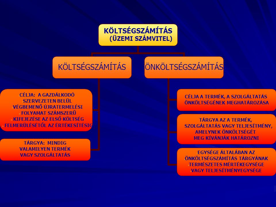KÖLTSÉGSZÁMÍTÁS (ÜZEMI SZÁMVITEL) KÖLTSÉGSZÁMÍTÁS CÉLJA: A GAZDÁLKODÓ SZERVEZETEN BELÜL VÉGBEMENŐ ÚJRATERMELÉSI FOLYAMAT SZÁMSZERŰ KIFEJEZÉSE AZ ELSŐ KÖLTSÉG FELMERÜLÉSÉTŐL AZ ÉRTÉKESÍTÉSIG TÁRGYA: MINDIG VALAMILYEN TERMÉK VAGY SZOLGÁLTATÁS ÖNKÖLTSÉGSZÁMÍTÁS CÉLJA A TERMÉK, A SZOLGÁLTATÁS ÖNKÖLTSÉGÉNEK MEGHATÁROZÁSA TÁRGYA AZ A TERMÉK, SZOLGÁLTATÁS VAGY TELJESÍTMÉNY, AMELYNEK ÖNKÖLTSÉGÉT MEG KÍVÁNJÁK HATÁROZNI EGYSÉGE ÁLTALÁBAN AZ ÖNKÖLTSÉGSZÁMÍTÁS TÁRGYÁNAK TERMÉSZETES MÉRTÉKEGYSÉGE VAGY TELJESÍTMÉNYEGYSÉGE