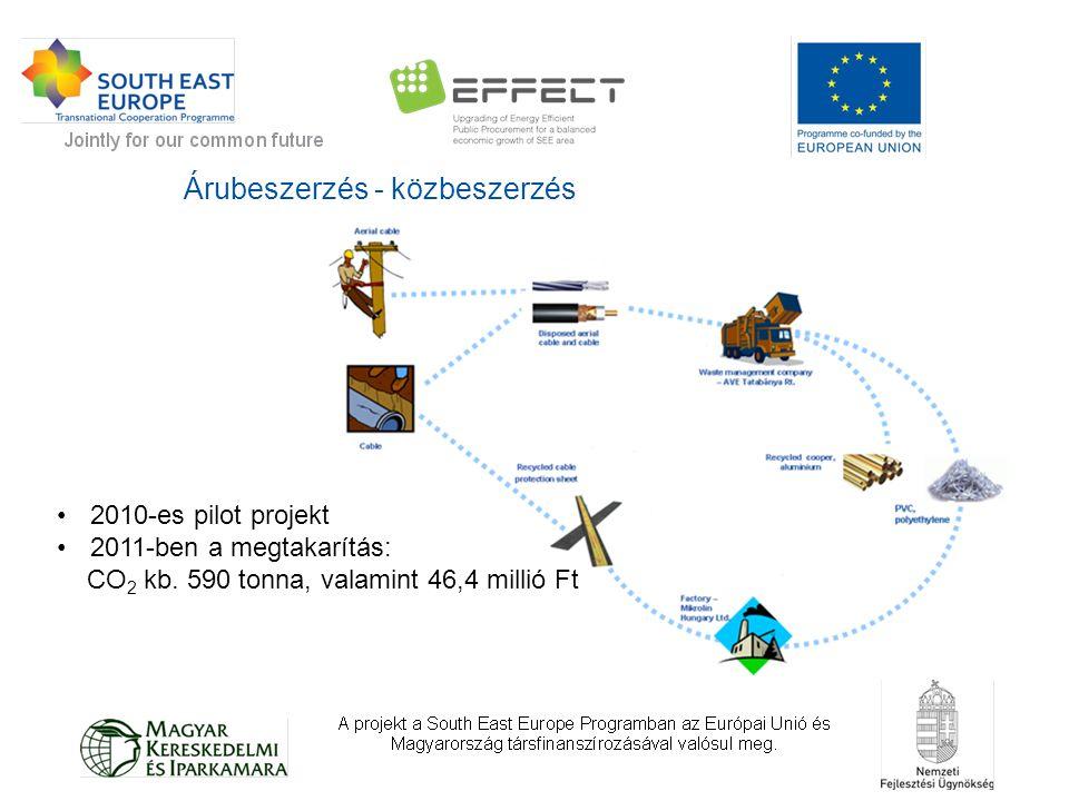 Árubeszerzés - közbeszerzés 2010-es pilot projekt 2011-ben a megtakarítás: CO 2 kb. 590 tonna, valamint 46,4 millió Ft