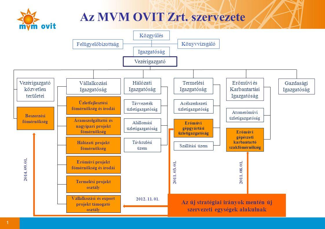 Az új stratégiai irányok mentén új szervezeti egységek alakulnak 1 Az MVM OVIT Zrt. szervezete Vezérigazgató Vállalkozási Igazgatóság Gazdasági Igazga