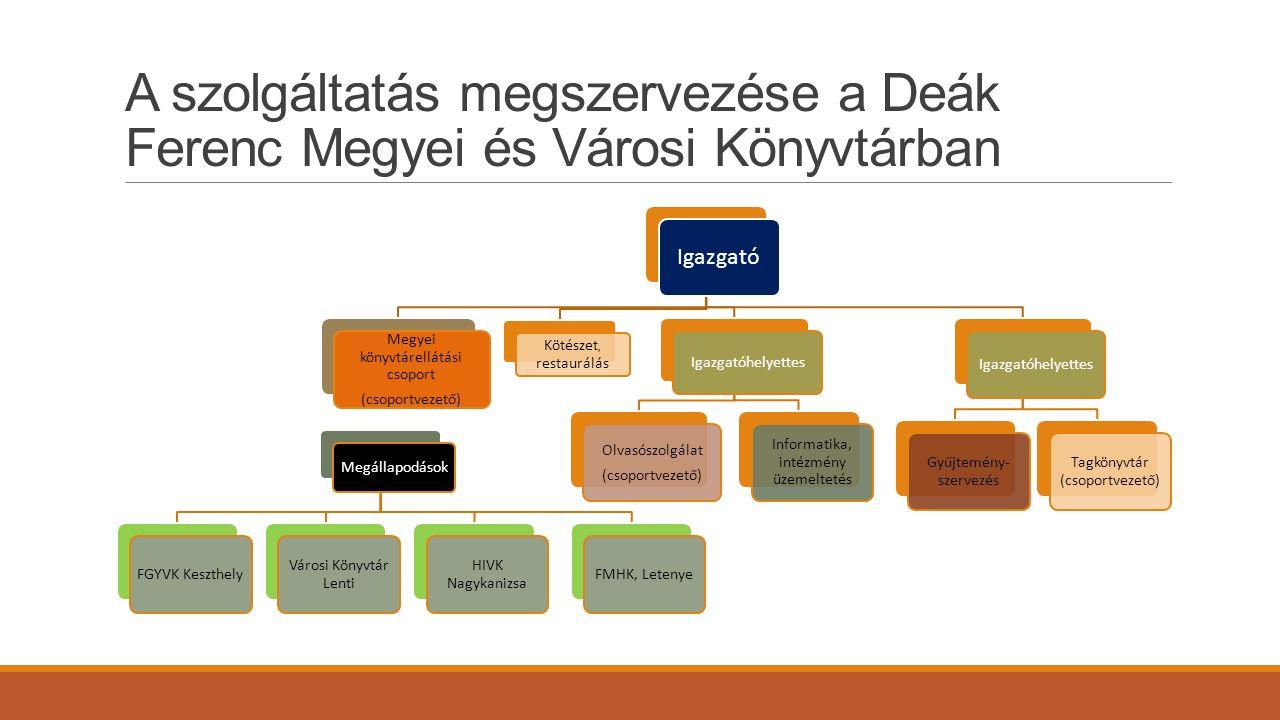 A szolgáltatás megszervezése a Deák Ferenc Megyei és Városi Könyvtárban Igazgató Megyei könyvtárellátási csoport (csoportvezető) Megállapodások FGYVK Keszthely Városi Könyvtár Lenti HIVK Nagykanizsa FMHK, Letenye Kötészet, restaurálás Igazgatóhelyettes Olvasószolgálat (csoportvezető) Informatika, intézmény üzemeltetés Igazgatóhelyettes Gyűjtemény- szervezés Tagkönyvtár (csoportvezető)
