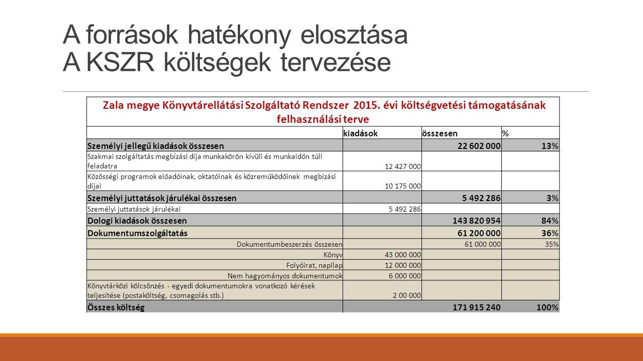 A források hatékony elosztása A KSZR költségek tervezése Zala megye Könyvtárellátási Szolgáltató Rendszer 2015. évi költségvetési támogatásának felhas
