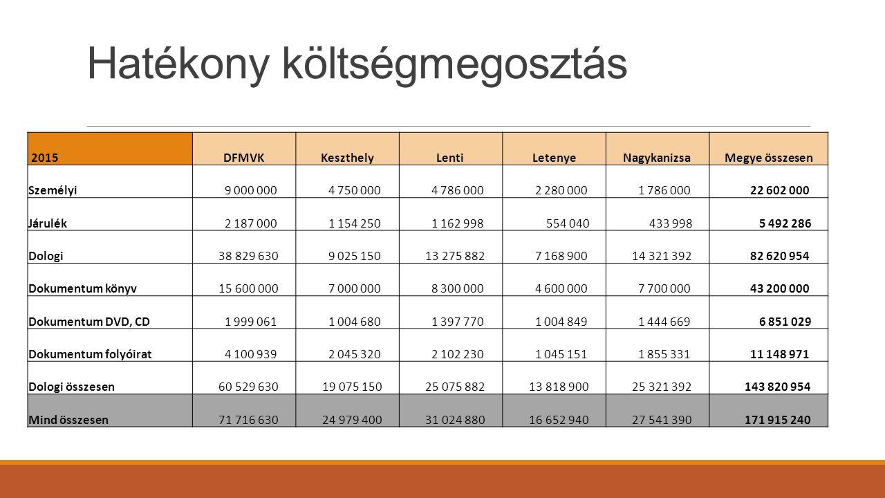 Hatékony költségmegosztás 2015DFMVKKeszthelyLentiLetenyeNagykanizsaMegye összesen Személyi 9 000 000 4 750 000 4 786 000 2 280 000 1 786 000 22 602 00