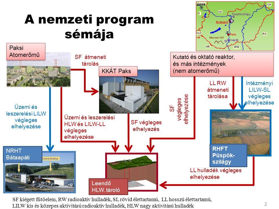 LL RW átmeneti tárolása Intézményi LILW-SL végleges elhelyezése A nemzeti program sémája Üzemi és leszerelési LILW végleges elhelyezése Üzemi és lesze
