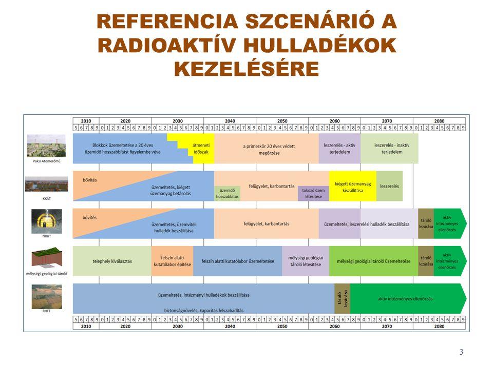 REFERENCIA SZCENÁRIÓ A RADIOAKTÍV HULLADÉKOK KEZELÉSÉRE 3