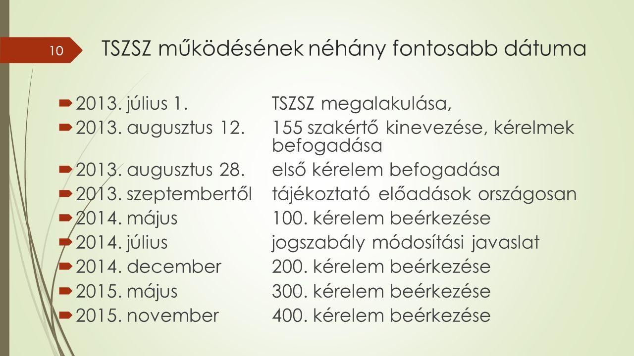 TSZSZ működésének néhány fontosabb dátuma  2013. július 1.