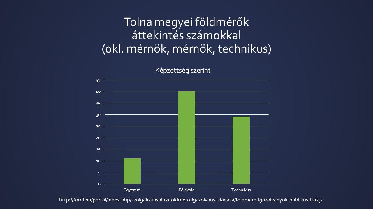 Tolna megyei földmérők áttekintés számokkal (okl.