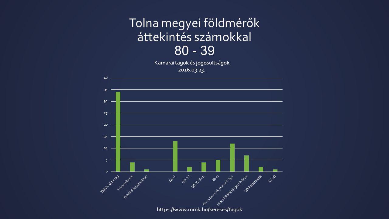 Tolna megyei földmérők áttekintés számokkal 80 - 39 https://www.mmk.hu/kereses/tagok