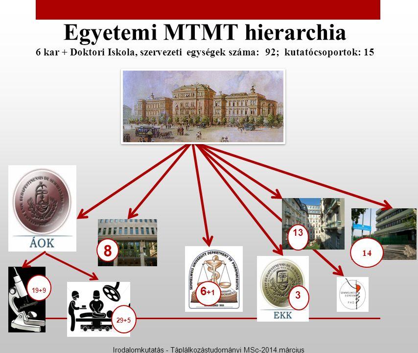 Egyetemi MTMT hierarchia 6 kar + Doktori Iskola, szervezeti egységek száma: 92; kutatócsoportok: 15 8 14 19+9 6 +1 3 13 29+5 Irodalomkutatás - Táplálk